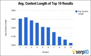 Perfect Blog Length SEO