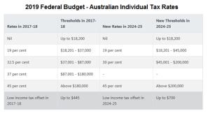 2019 Australian Budget - Tax Rates